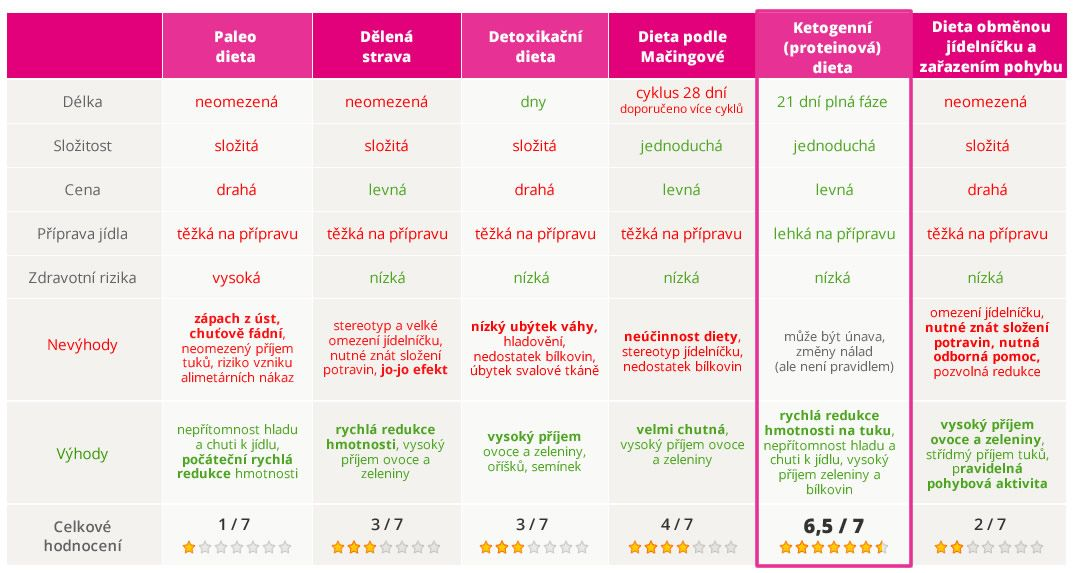 Redukční dieta KetoFit - tabulka srovnání